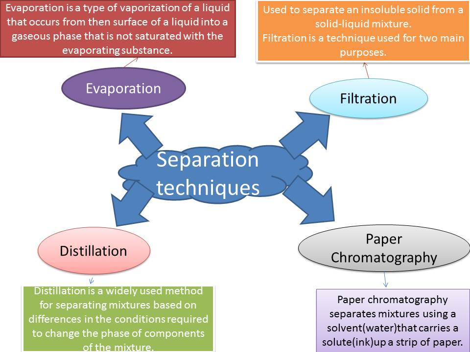 separation techniques What is filtration and how does it work in the separation of mixtures.